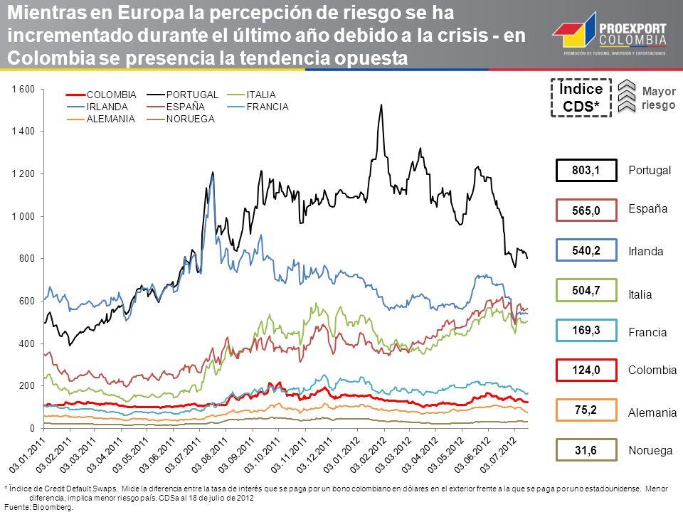 Mientras en Europa la percepción de riesgo se ha incrementado durante el último año debido a la crisis - en Colombia se presencia la tendencia opuesta