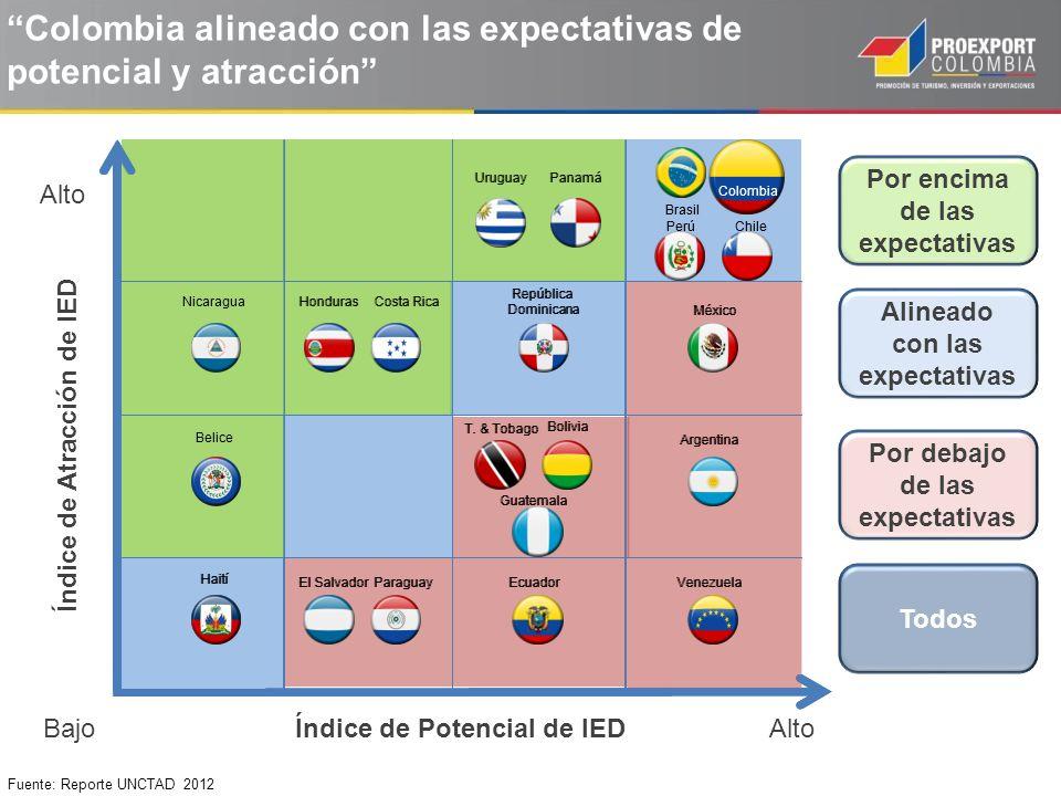 Colombia alineado con las expectativas de potencial y atracción