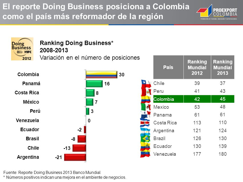El reporte Doing Business posiciona a Colombia como el país más reformador de la región