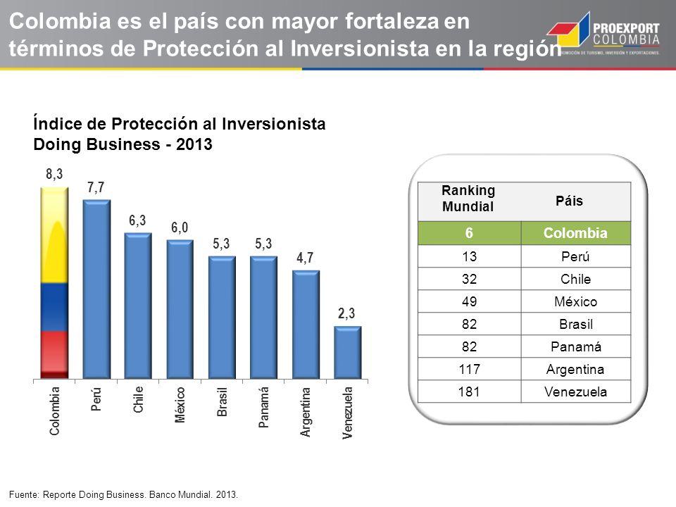 Colombia es el país con mayor fortaleza en términos de Protección al Inversionista en la región