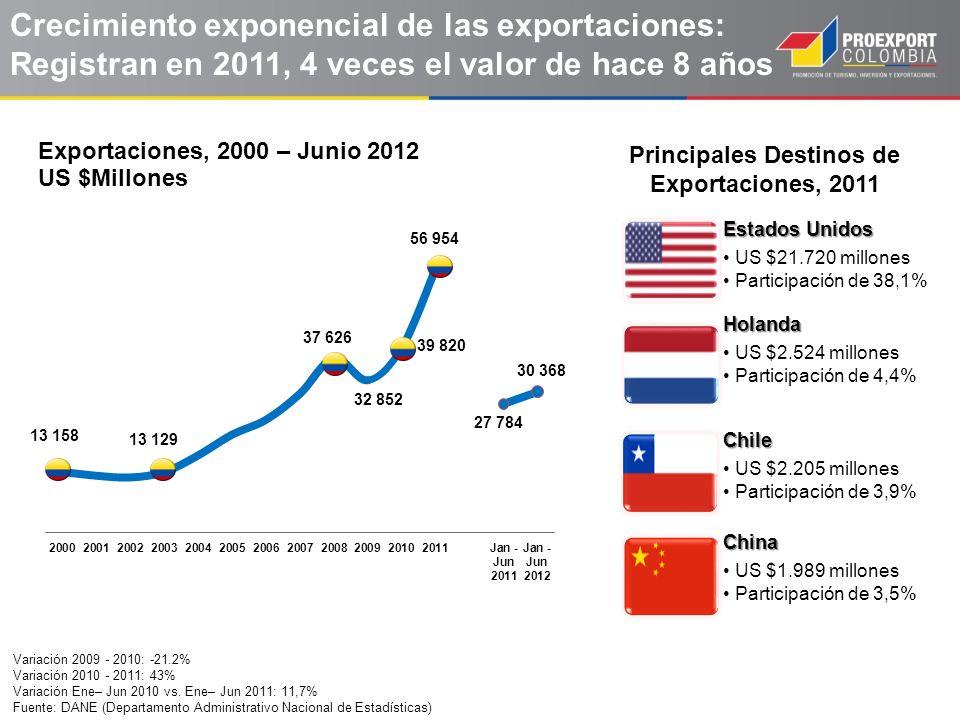 Principales Destinos de Exportaciones, 2011