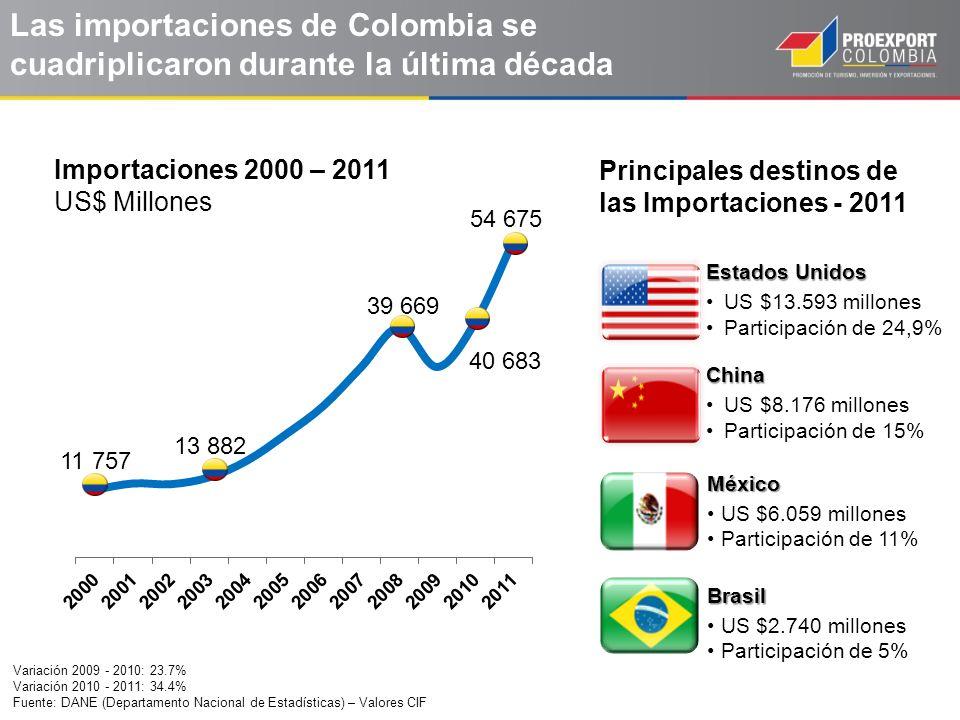 Las importaciones de Colombia se cuadriplicaron durante la última década