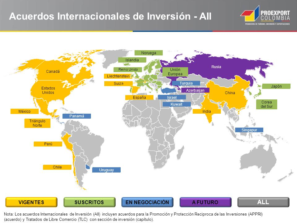 Acuerdos Internacionales de Inversión - AII