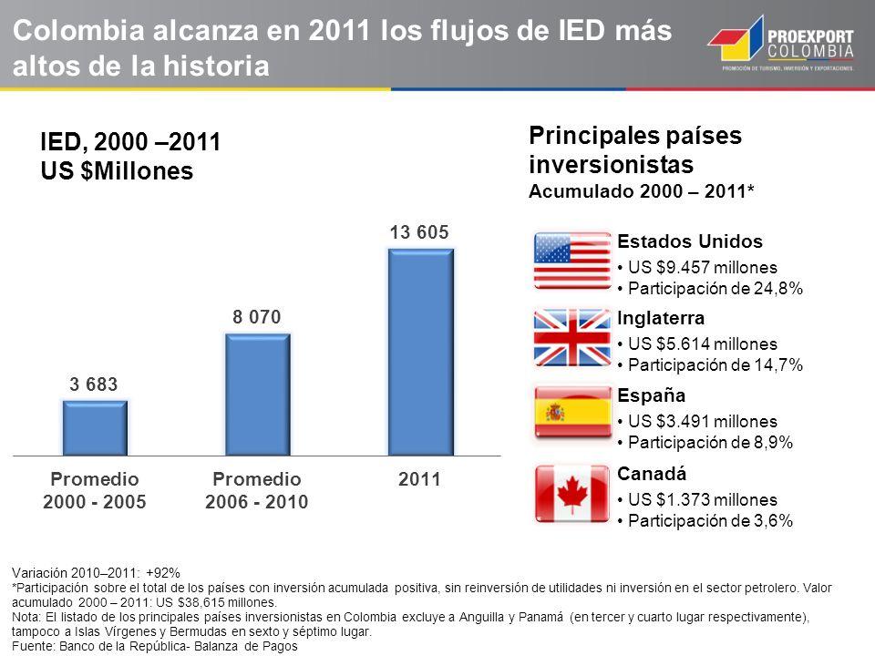 Colombia alcanza en 2011 los flujos de IED más altos de la historia