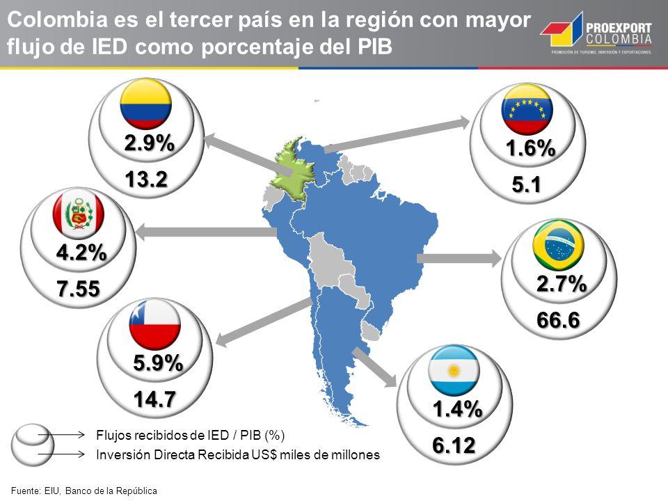 Colombia es el tercer país en la región con mayor flujo de IED como porcentaje del PIB