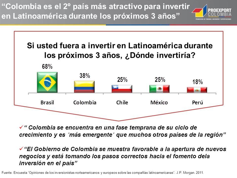 Colombia es el 2º país más atractivo para invertir en Latinoamérica durante los próximos 3 años