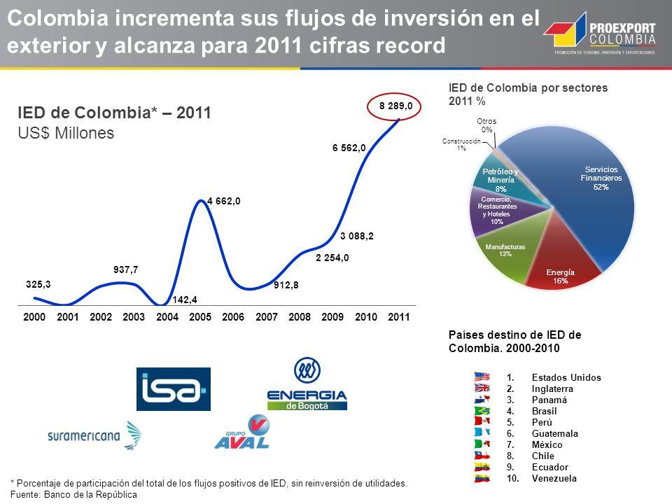 Colombia incrementa sus flujos de inversión en el exterior y alcanza para 2011 cifras record