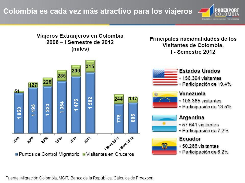 Colombia es cada vez más atractivo para los viajeros