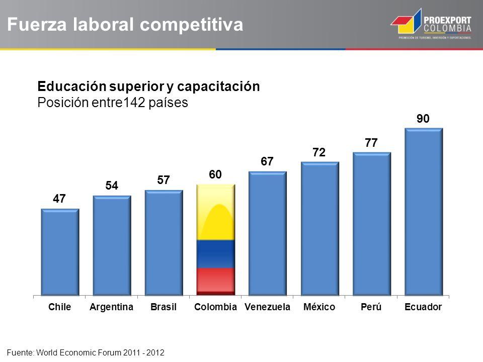 Fuerza laboral competitiva