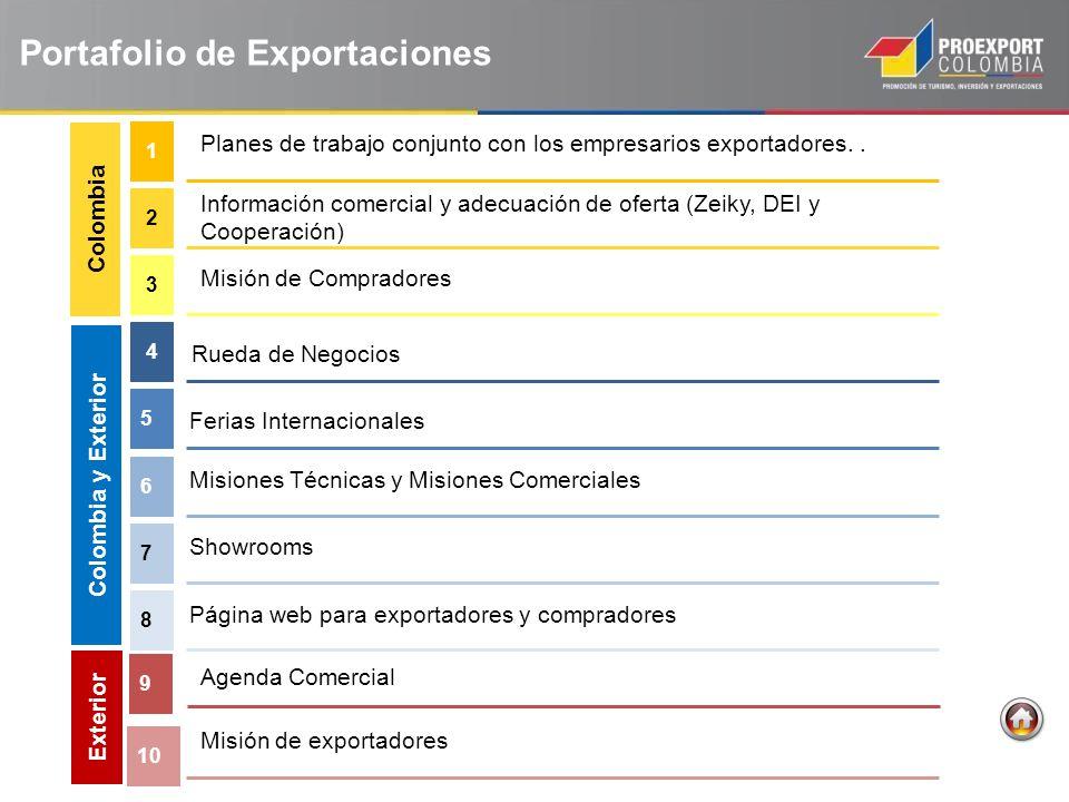 Portafolio de Exportaciones