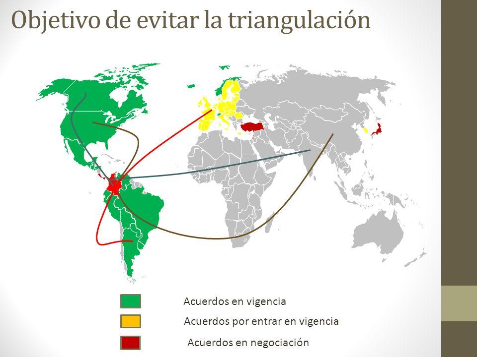 Objetivo de evitar la triangulación