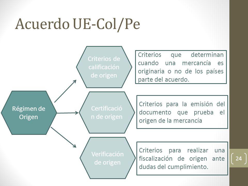 Acuerdo UE-Col/Pe Criterios de calificación de origen