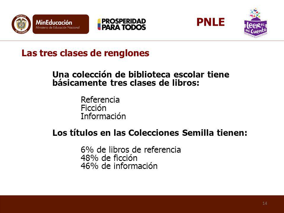 PNLE Las tres clases de renglones