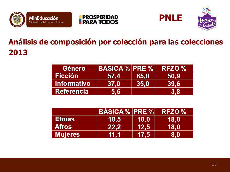 PNLE Análisis de composición por colección para las colecciones 2013