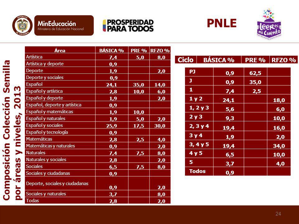 PNLE Composición Colección Semilla por áreas y niveles, 2013 Ciclo