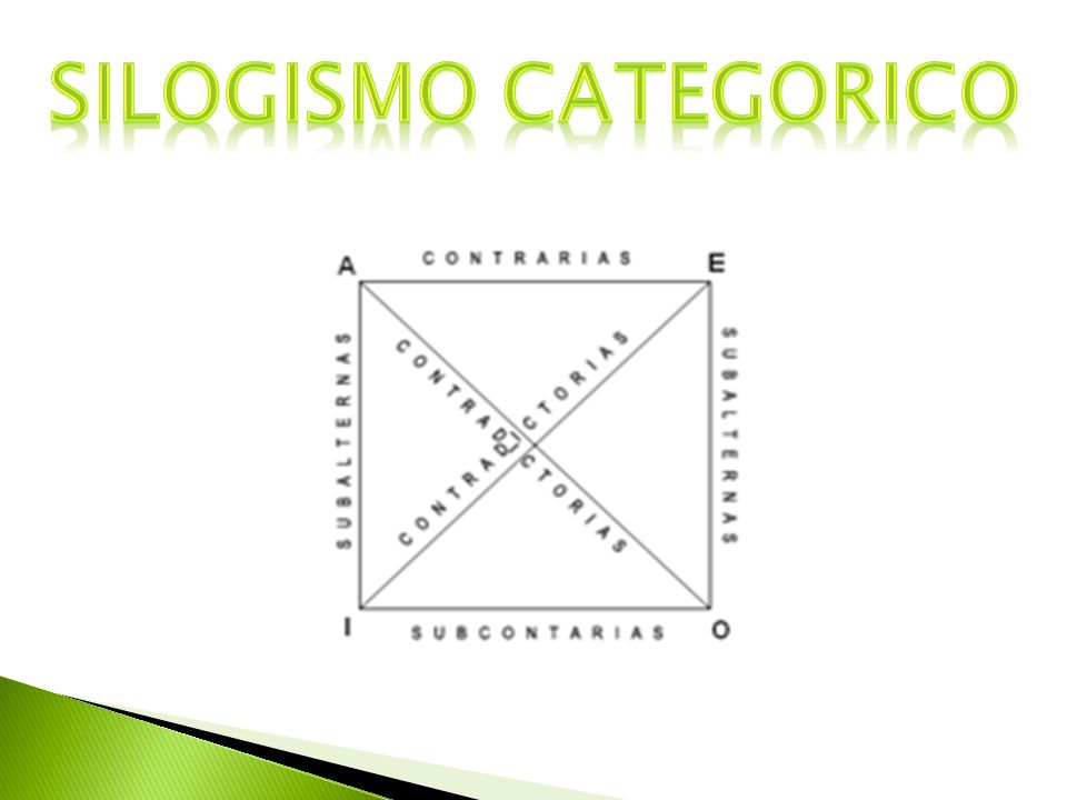 SILOGISMO CATEGORICO