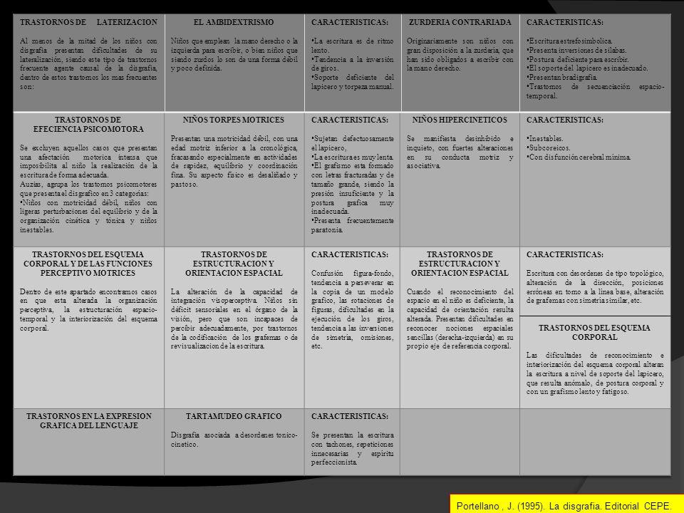 Portellano , J. (1995). La disgrafia. Editorial CEPE.