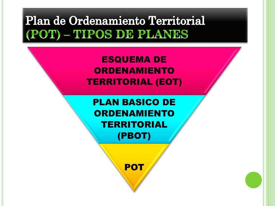 Plan de Ordenamiento Territorial (POT) – TIPOS DE PLANES