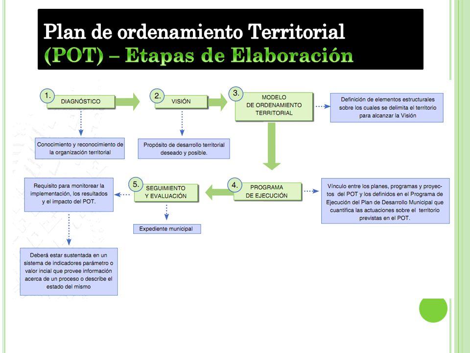 Plan de ordenamiento Territorial