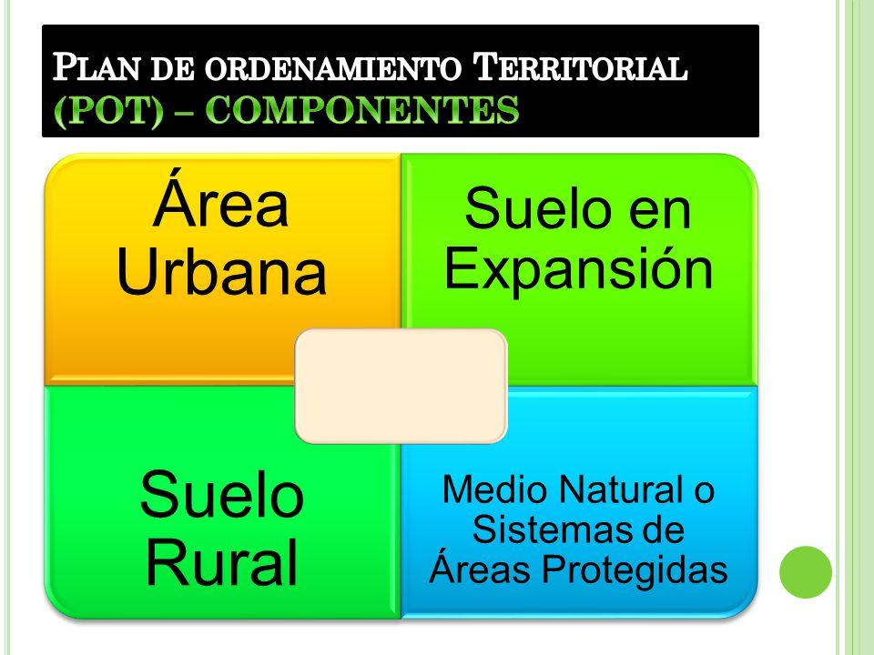 Plan de ordenamiento Territorial (POT) – COMPONENTES