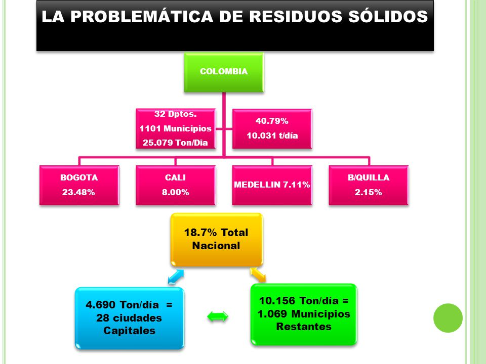 LA PROBLEMÁTICA DE RESIDUOS SÓLIDOS