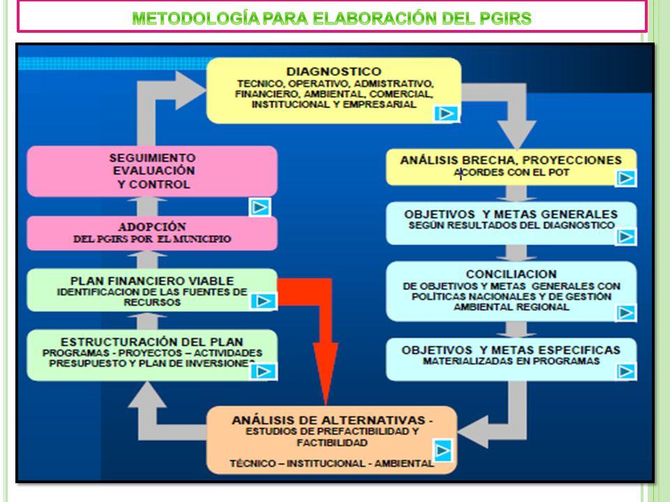 METODOLOGÍA PARA ELABORACIÓN DEL PGIRS