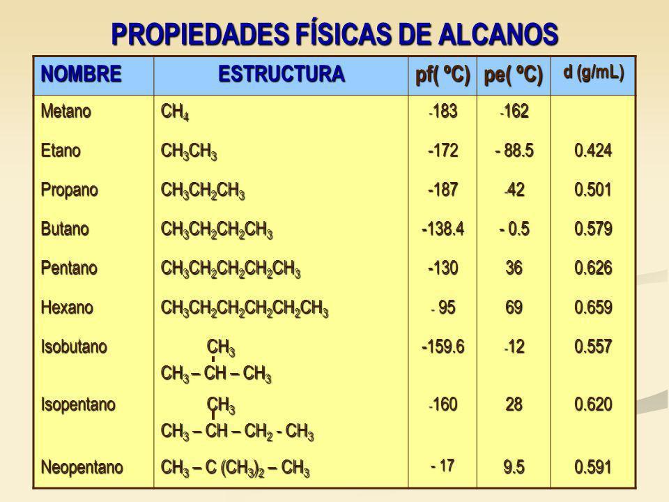 PROPIEDADES FÍSICAS DE ALCANOS