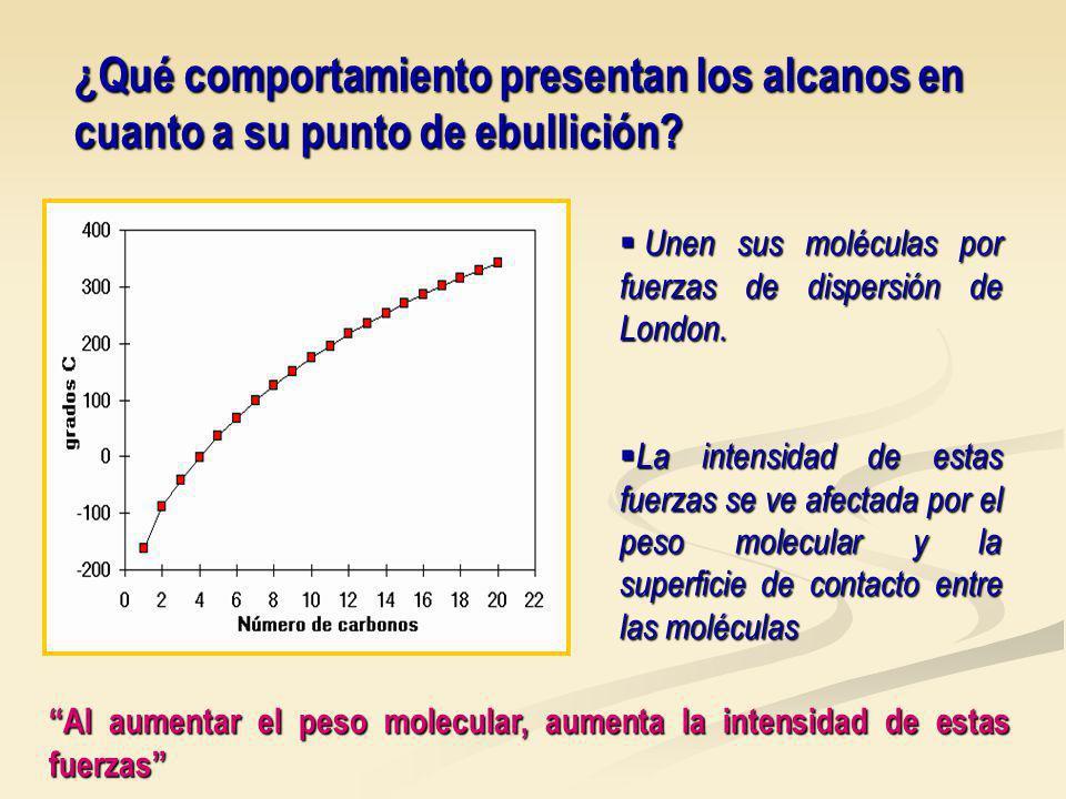 ¿Qué comportamiento presentan los alcanos en cuanto a su punto de ebullición