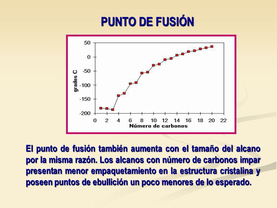 PUNTO DE FUSIÓN