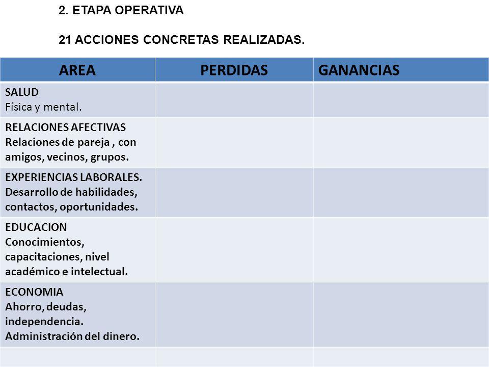 AREA PERDIDAS GANANCIAS 2. ETAPA OPERATIVA