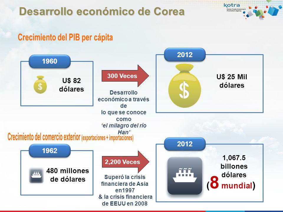 Desarrollo económico de Corea Crecimiento del PIB per cápita