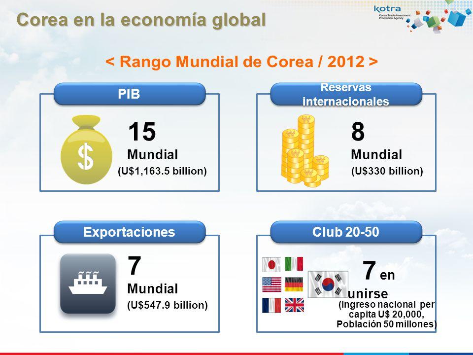 < Rango Mundial de Corea / 2012 >