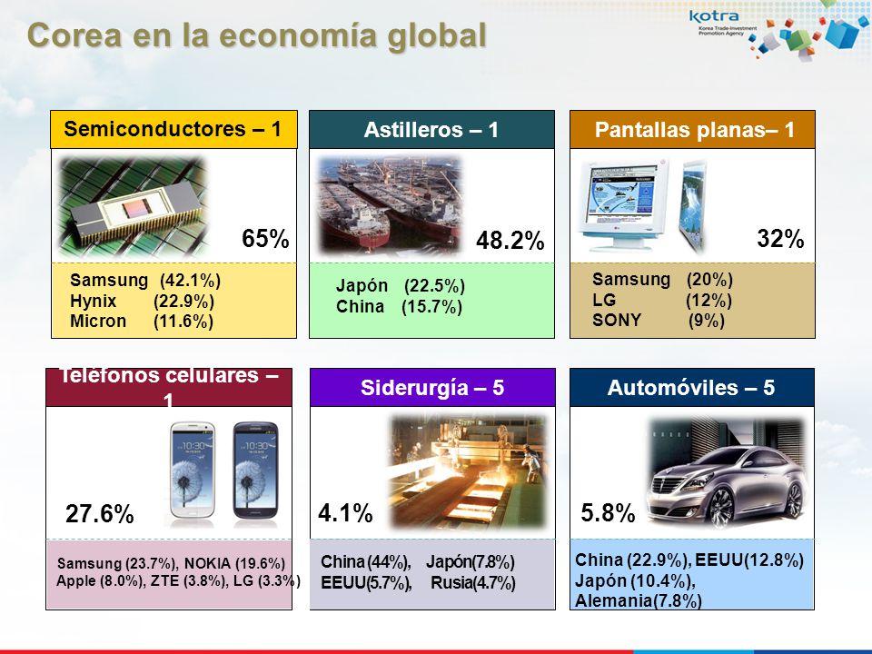 Corea en la economía global