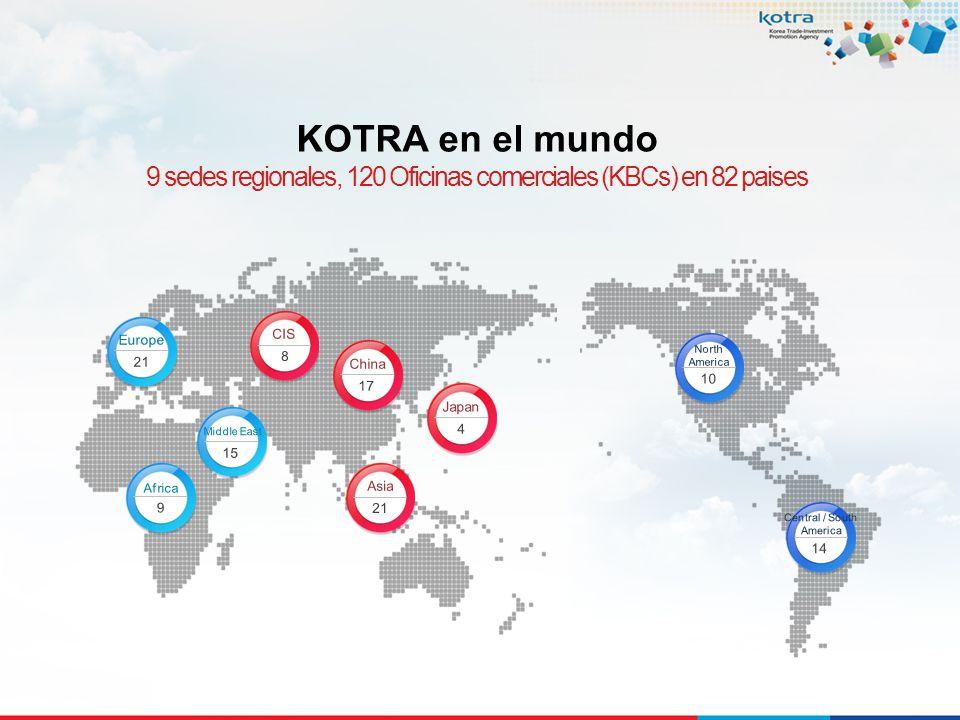 KOTRA en el mundo 9 sedes regionales, 120 Oficinas comerciales (KBCs) en 82 paises. Europe. CIS. 8.