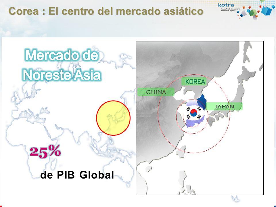 25% Mercado de Noreste Asia Corea : El centro del mercado asiático