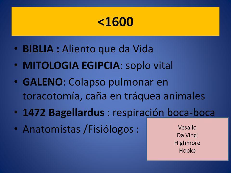 <1600 BIBLIA : Aliento que da Vida MITOLOGIA EGIPCIA: soplo vital