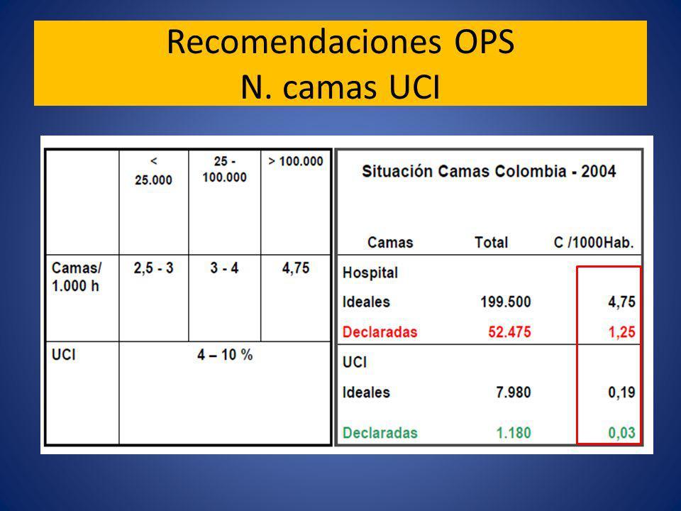Recomendaciones OPS N. camas UCI
