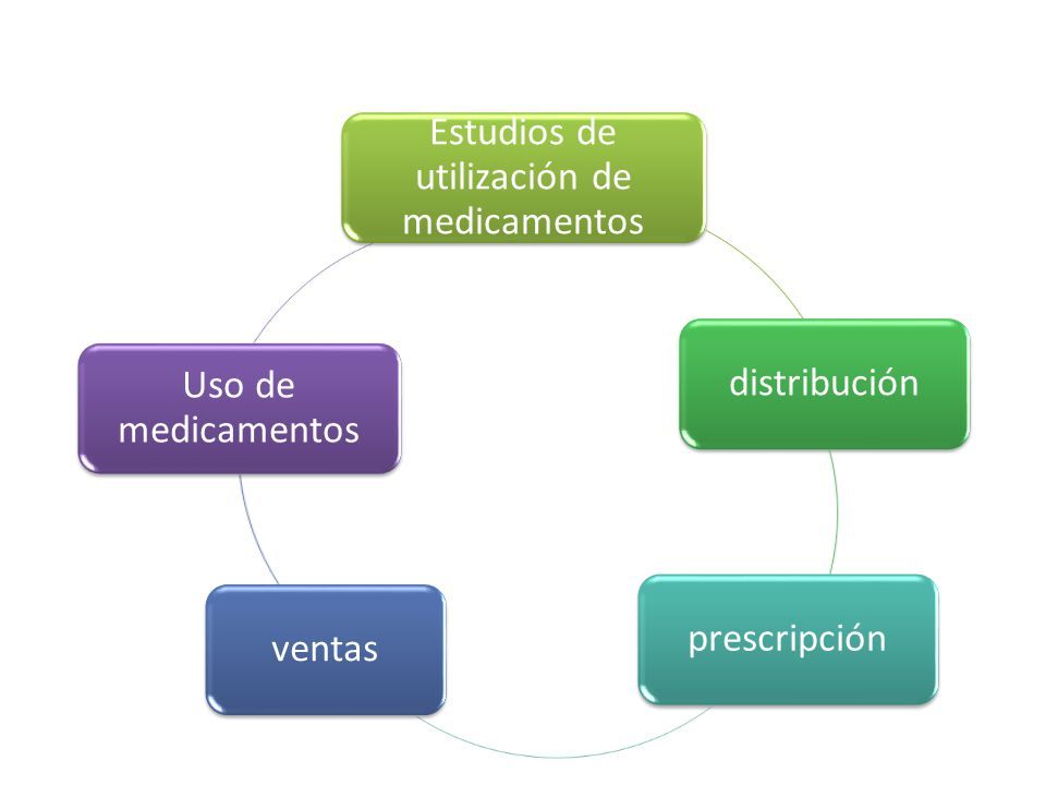 Estudios de utilización de medicamentos