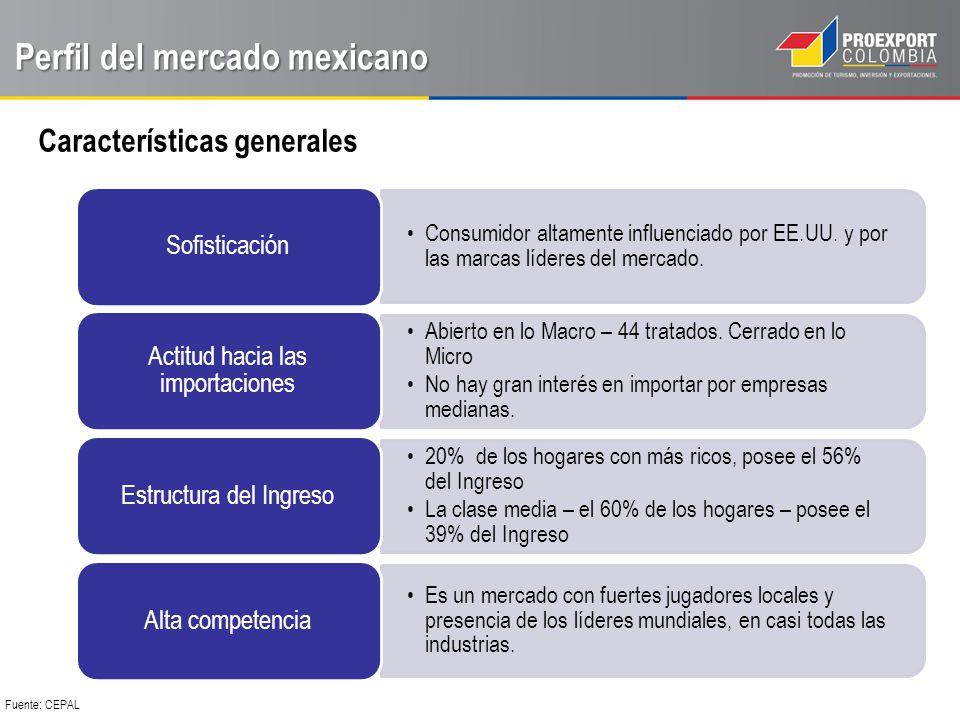 Perfil del mercado mexicano