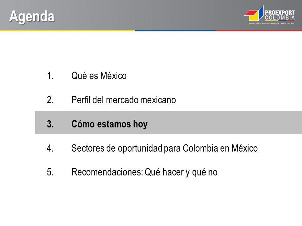 Agenda Qué es México Perfil del mercado mexicano Cómo estamos hoy