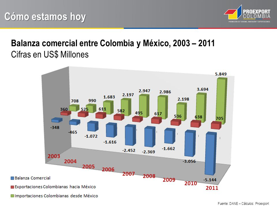 Cómo estamos hoy Balanza comercial entre Colombia y México, 2003 – 2011. Cifras en US$ Millones. 2003.