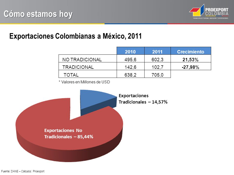 Cómo estamos hoy Exportaciones Colombianas a México, 2011