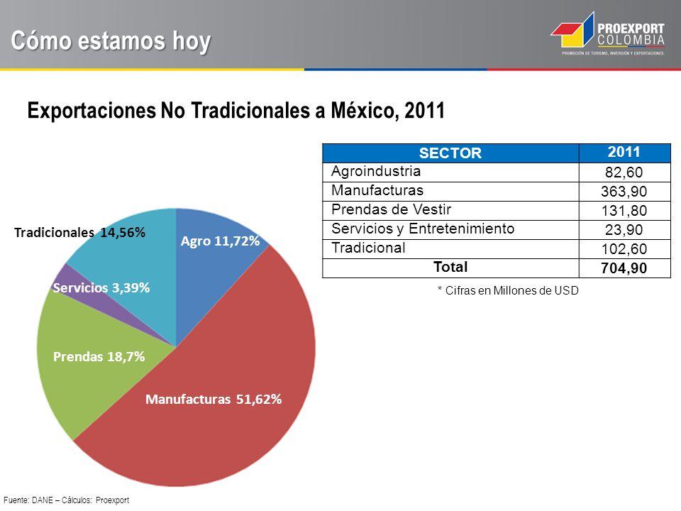 Cómo estamos hoy Exportaciones No Tradicionales a México, 2011 SECTOR