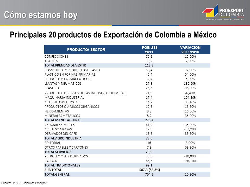 Cómo estamos hoy Principales 20 productos de Exportación de Colombia a México. PRODUCTO/ SECTOR. FOB US$