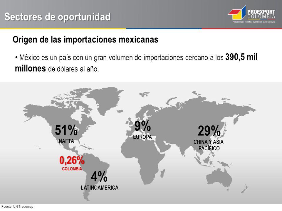 9% 51% 29% 4% Sectores de oportunidad 0,26%