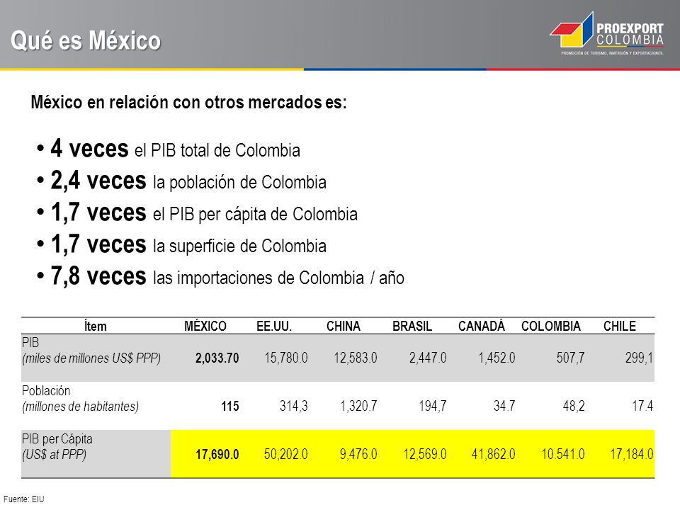 4 veces el PIB total de Colombia 2,4 veces la población de Colombia