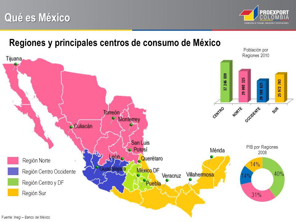 Población por Regiones 2010