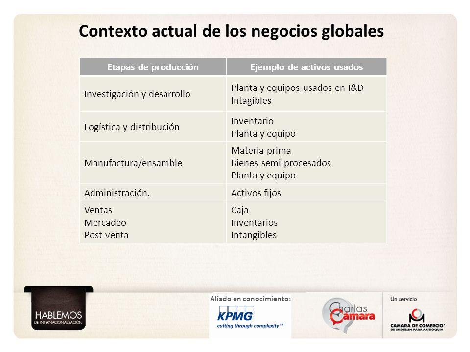 Contexto actual de los negocios globales Ejemplo de activos usados