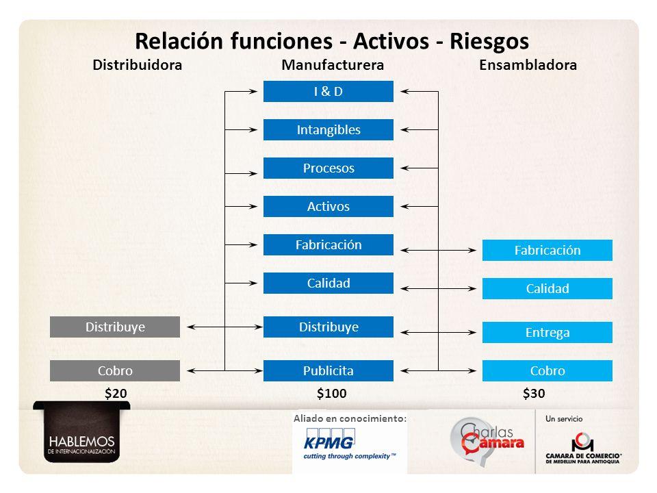 Relación funciones - Activos - Riesgos