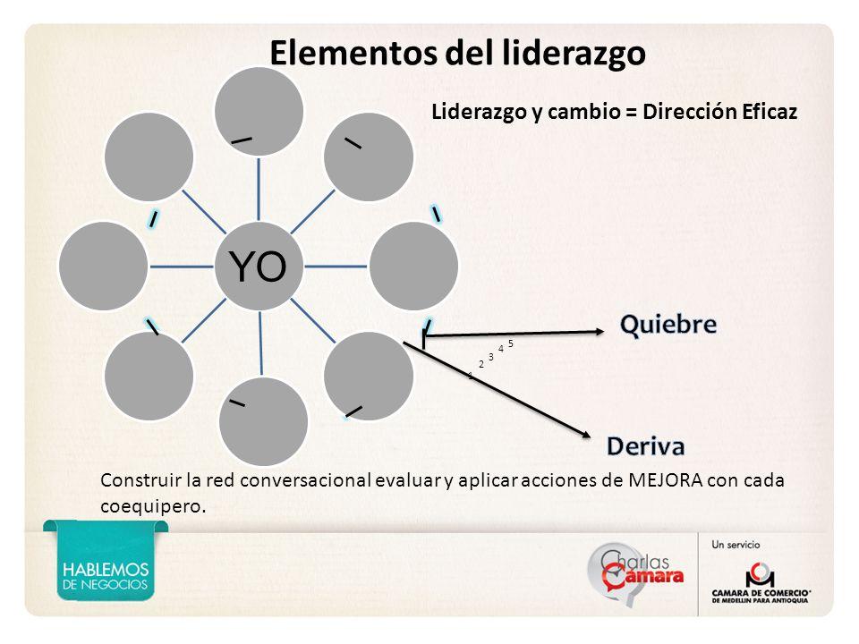 YO Elementos del liderazgo Quiebre Deriva